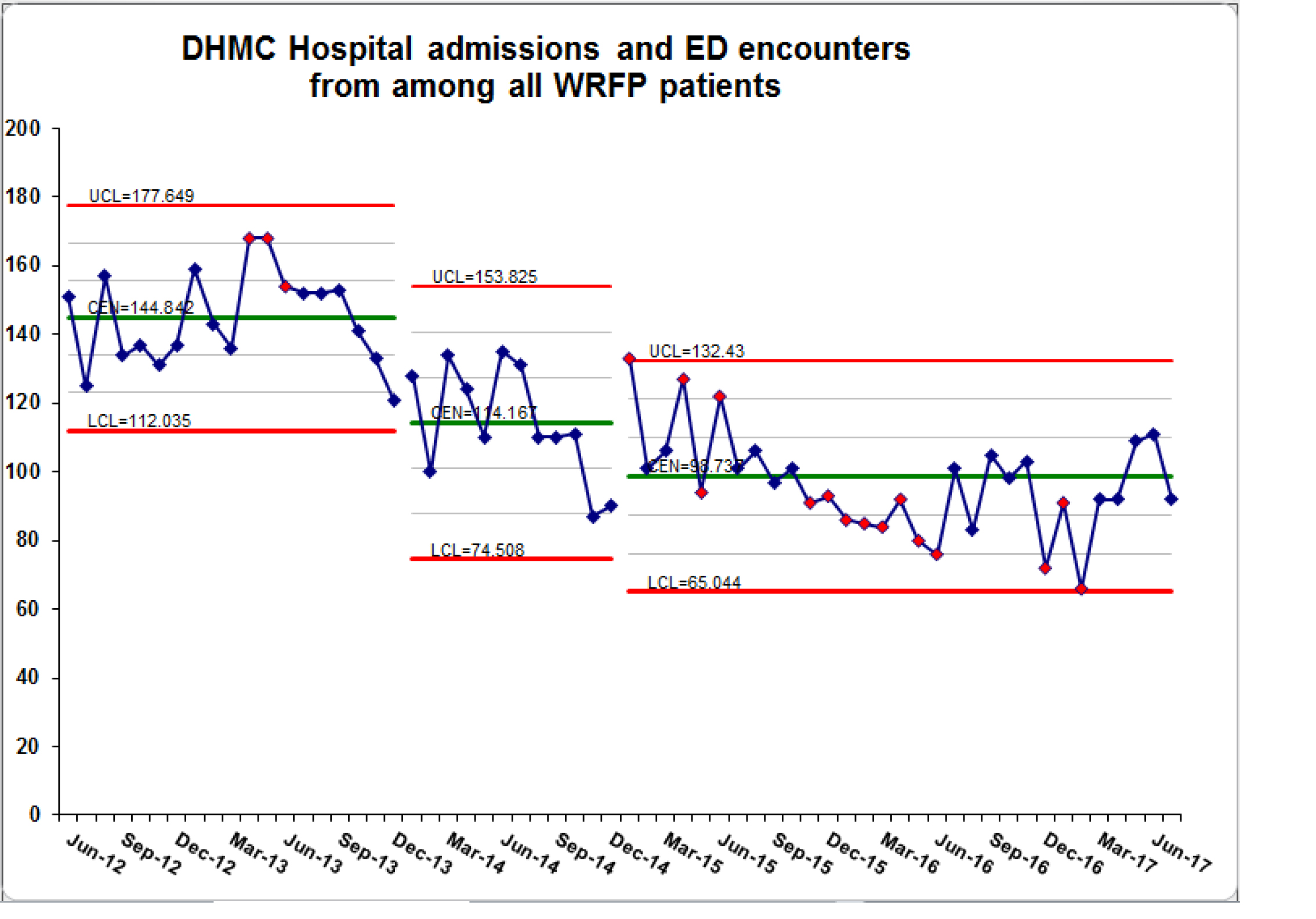 DHMC Admissions and ED Encounters