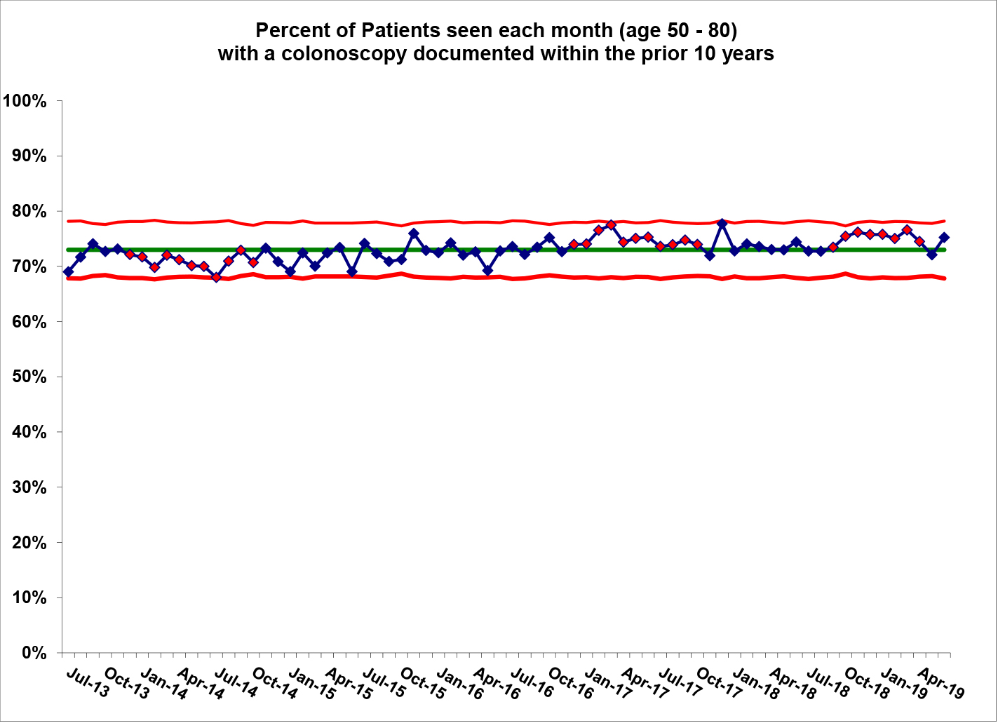 The percent of our patients who are seen each month and who are current in colonoscopy screening. The red dots beginning in May, 2012, indicate consistent significant improvement in colonoscopy screening among our patients.